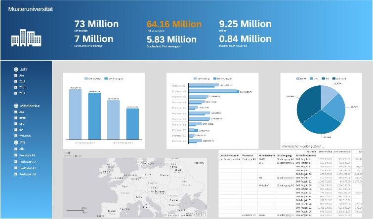 Beispiel Management Dashboard Basis SAP Analytics Cloud
